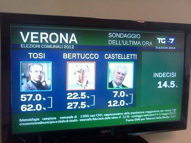 Verona a Tosi, boom di Grillo