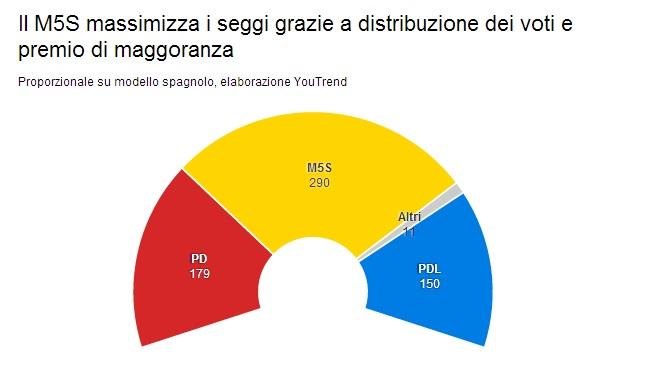 I risultati delle politiche 2013 con le leggi elettorali for Seggi parlamento italiano