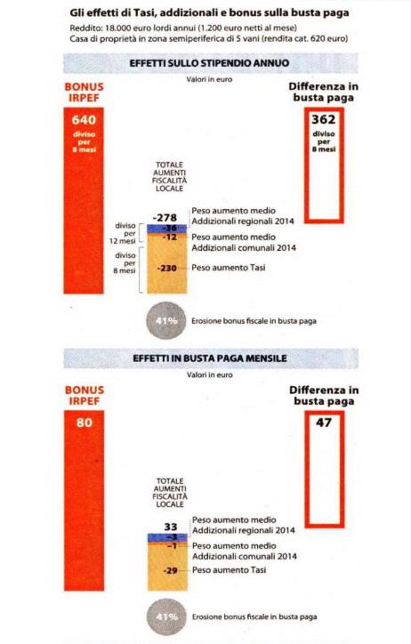 Il bonus fiscale da 80 euro mangiato da tasi e addizionali for Bonus fiscale