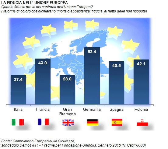 Ilvo Diamanti Litalia è Il Paese Più Euroscettico Deuropa Gad