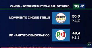 Sondaggio La7: M5S supera per la prima volta il PD al ballottaggio dell'Italicum
